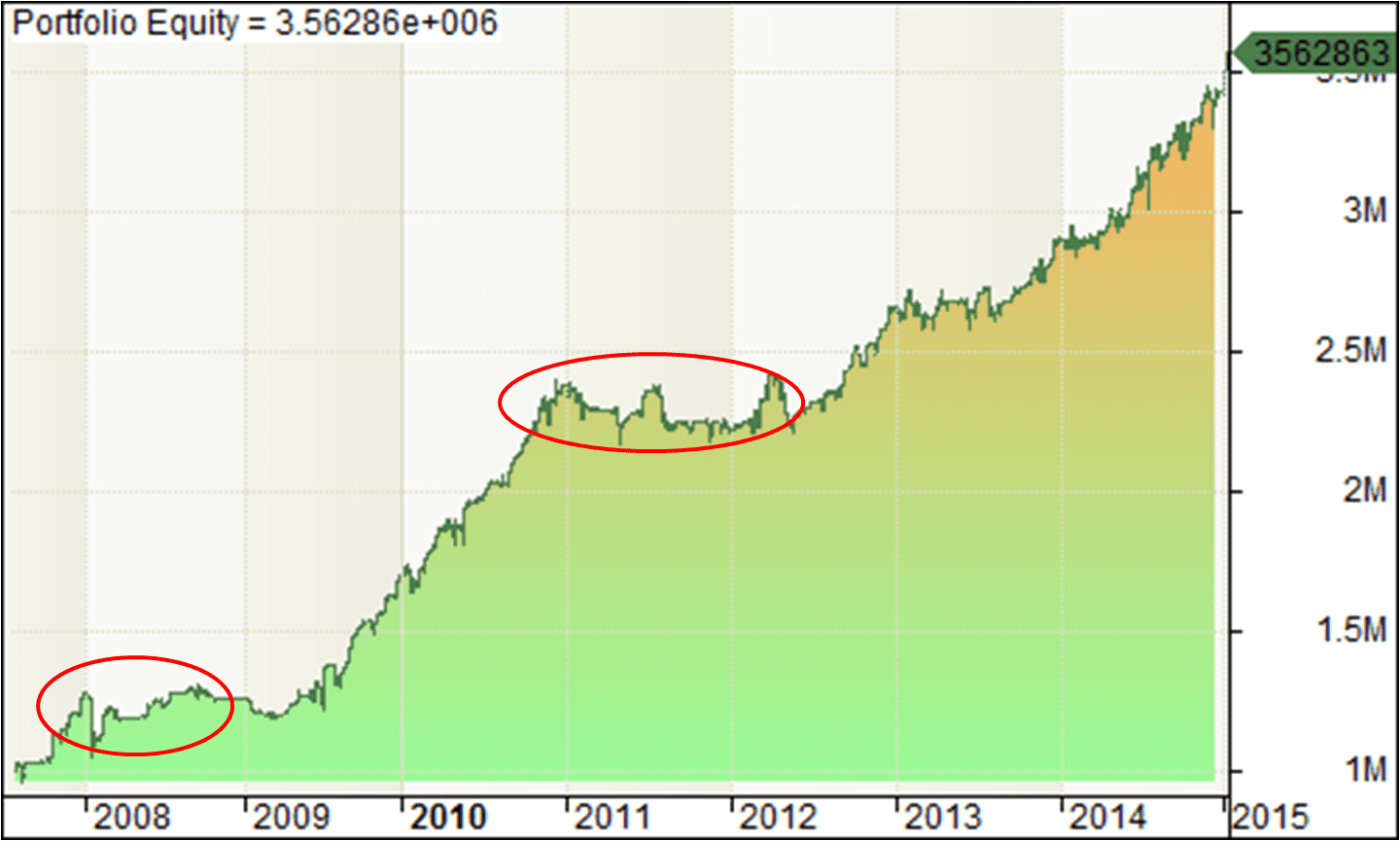 Equity Curve  - The Portfolio Trader - NSE Trading
