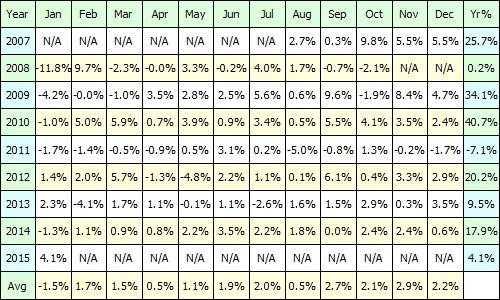 Profit Table  - The Portfolio Trader - NSE Trading