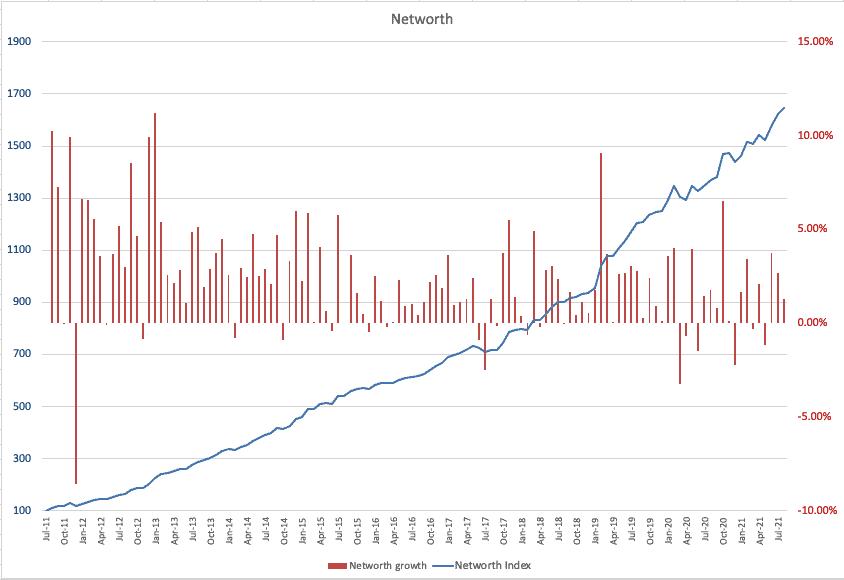 Networth index